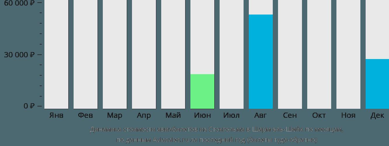 Динамика стоимости авиабилетов из Стокгольма в Шарм-эль-Шейх по месяцам