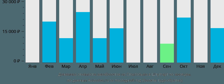 Динамика стоимости авиабилетов из Стокгольма в Штутгарт по месяцам