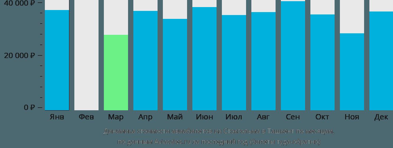 Динамика стоимости авиабилетов из Стокгольма в Ташкент по месяцам