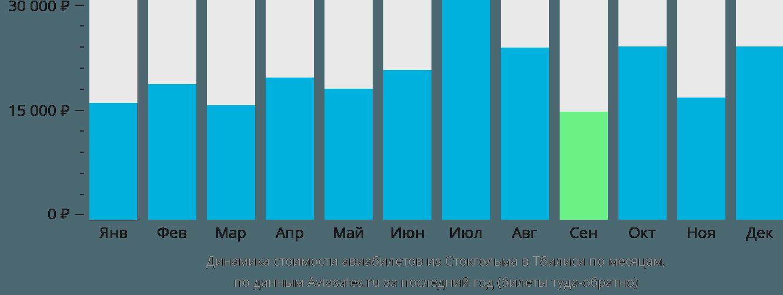 Динамика стоимости авиабилетов из Стокгольма в Тбилиси по месяцам