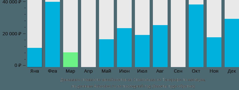 Динамика стоимости авиабилетов из Стокгольма на Тенерифе по месяцам