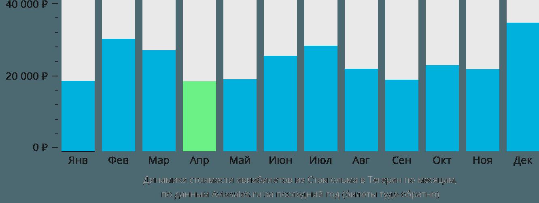 Динамика стоимости авиабилетов из Стокгольма в Тегеран по месяцам
