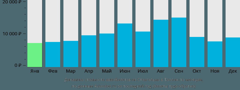 Динамика стоимости авиабилетов из Стокгольма в Таллин по месяцам