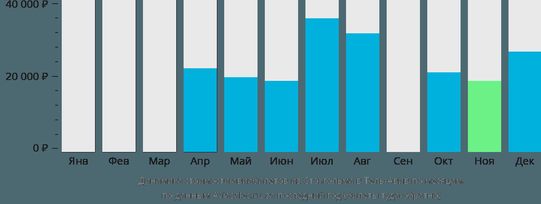 Динамика стоимости авиабилетов из Стокгольма в Тель-Авив по месяцам