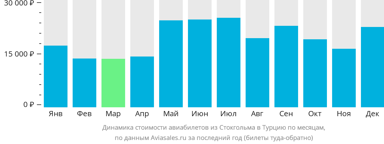 Динамика стоимости авиабилетов из Стокгольма в Турцию по месяцам