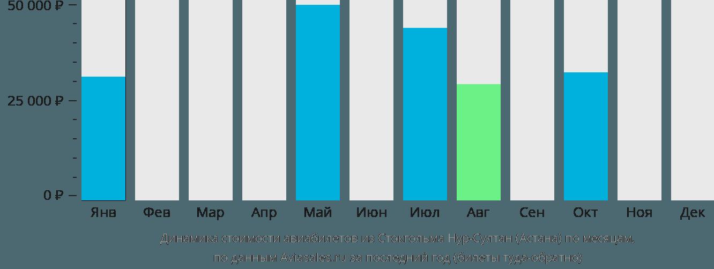 Динамика стоимости авиабилетов из Стокгольма в Нур-Султан (Астана) по месяцам