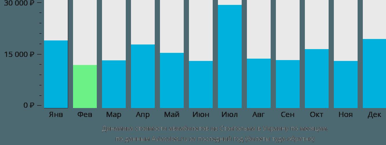 Динамика стоимости авиабилетов из Стокгольма в Украину по месяцам