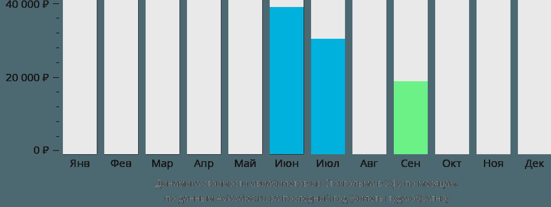 Динамика стоимости авиабилетов из Стокгольма в Уфу по месяцам