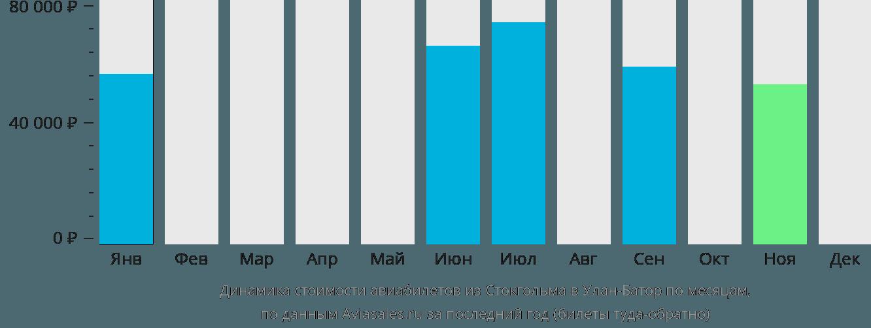 Динамика стоимости авиабилетов из Стокгольма в Улан-Батор по месяцам