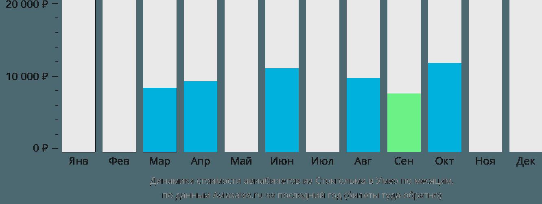 Динамика стоимости авиабилетов из Стокгольма в Умео по месяцам
