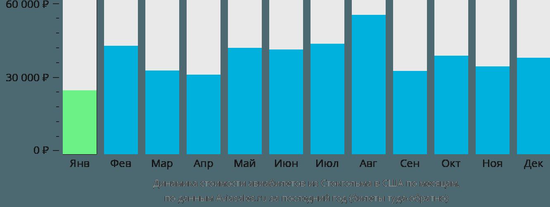 Динамика стоимости авиабилетов из Стокгольма в США по месяцам