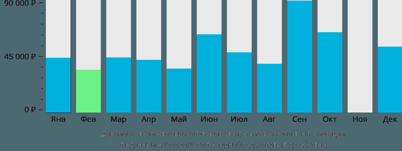 Динамика стоимости авиабилетов из Стокгольма в Узбекистан по месяцам