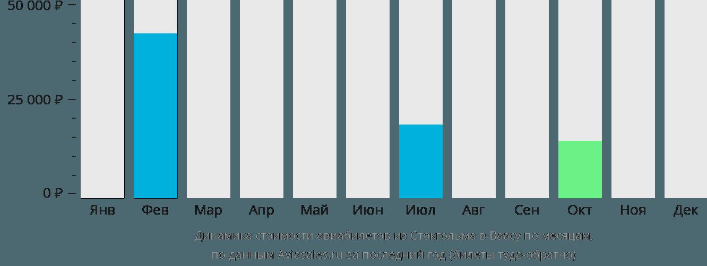Динамика стоимости авиабилетов из Стокгольма в Ваасу по месяцам