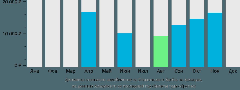 Динамика стоимости авиабилетов из Стокгольма в Висбю по месяцам