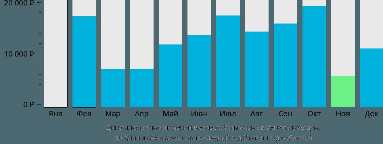 Динамика стоимости авиабилетов из Стокгольма в Вену по месяцам