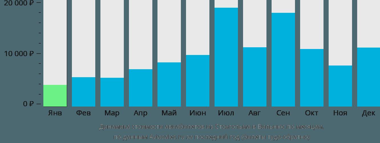 Динамика стоимости авиабилетов из Стокгольма в Вильнюс по месяцам