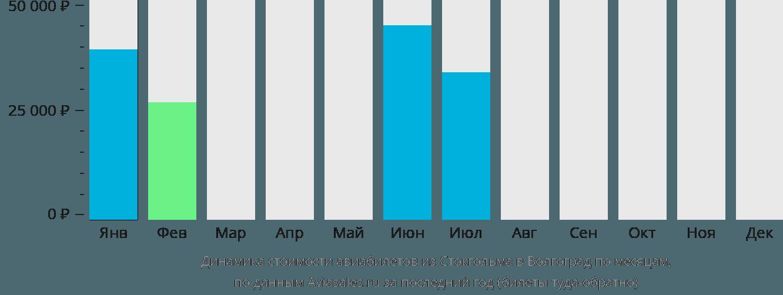 Динамика стоимости авиабилетов из Стокгольма в Волгоград по месяцам