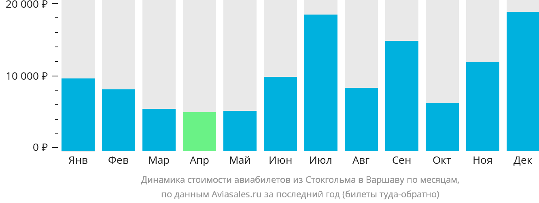 Динамика стоимости авиабилетов из Стокгольма в Варшаву по месяцам