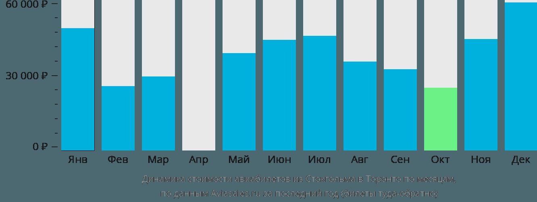 Динамика стоимости авиабилетов из Стокгольма в Торонто по месяцам