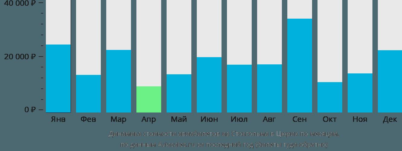 Динамика стоимости авиабилетов из Стокгольма в Цюрих по месяцам
