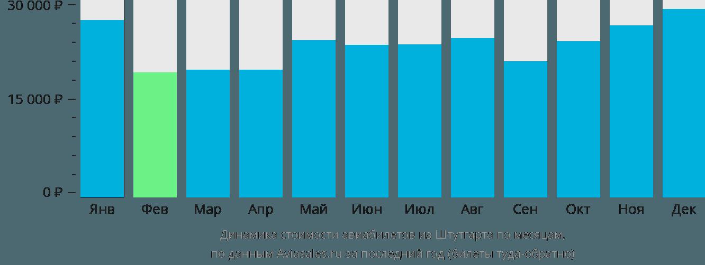 Динамика стоимости авиабилетов из Штутгарта по месяцам