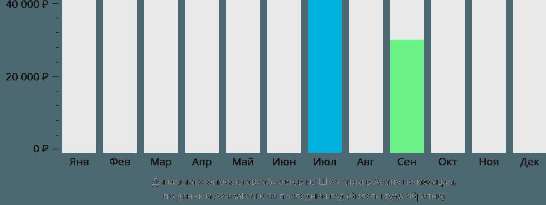 Динамика стоимости авиабилетов из Штутгарта в Анапу по месяцам