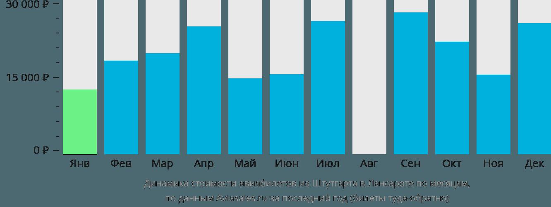 Динамика стоимости авиабилетов из Штутгарта в Лансароте по месяцам