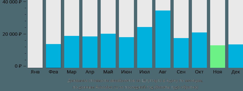 Динамика стоимости авиабилетов из Штутгарта в Адану по месяцам