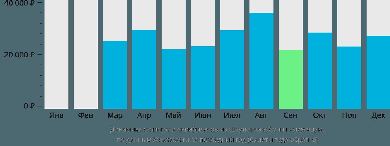 Динамика стоимости авиабилетов из Штутгарта в Сочи по месяцам