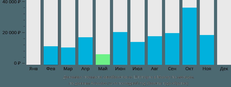 Динамика стоимости авиабилетов из Штутгарта в Малагу по месяцам