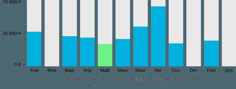 Динамика стоимости авиабилетов из Штутгарта в Алматы по месяцам