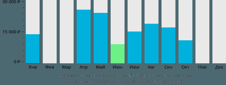 Динамика стоимости авиабилетов из Штутгарта в Аликанте по месяцам