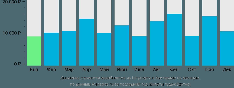 Динамика стоимости авиабилетов из Штутгарта в Амстердам по месяцам