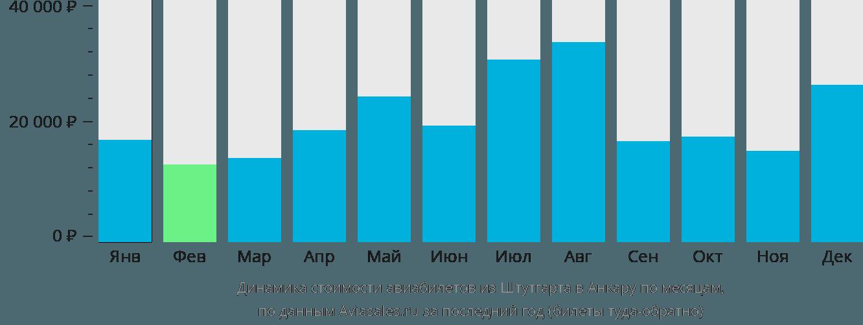 Динамика стоимости авиабилетов из Штутгарта в Анкару по месяцам