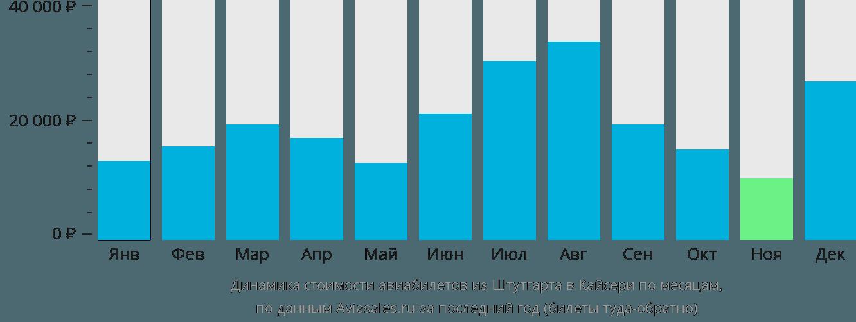 Динамика стоимости авиабилетов из Штутгарта в Кайсери по месяцам