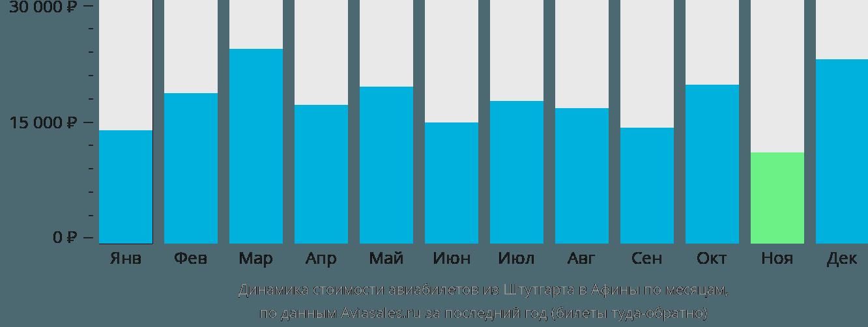 Динамика стоимости авиабилетов из Штутгарта в Афины по месяцам