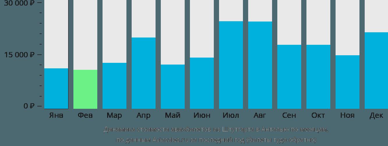 Динамика стоимости авиабилетов из Штутгарта в Анталью по месяцам
