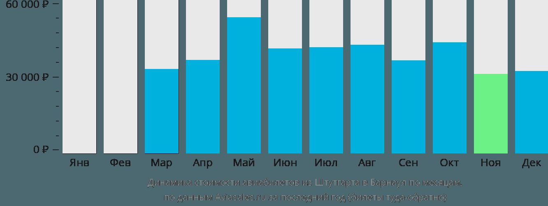 Динамика стоимости авиабилетов из Штутгарта в Барнаул по месяцам