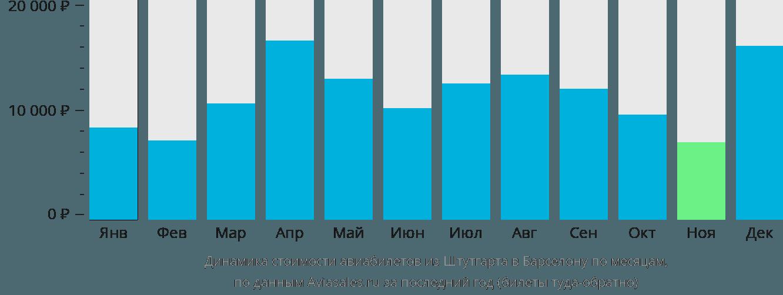 Динамика стоимости авиабилетов из Штутгарта в Барселону по месяцам