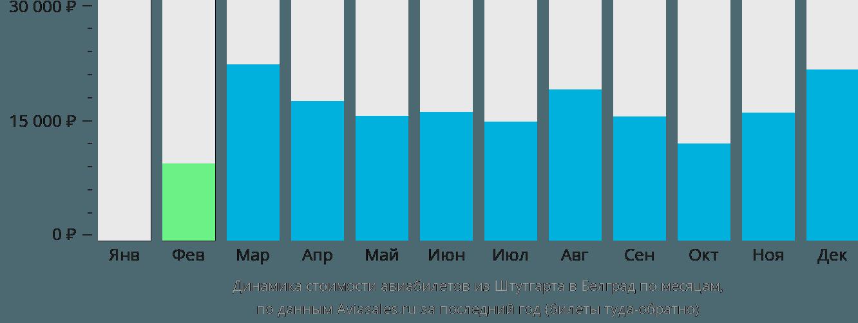 Динамика стоимости авиабилетов из Штутгарта в Белград по месяцам