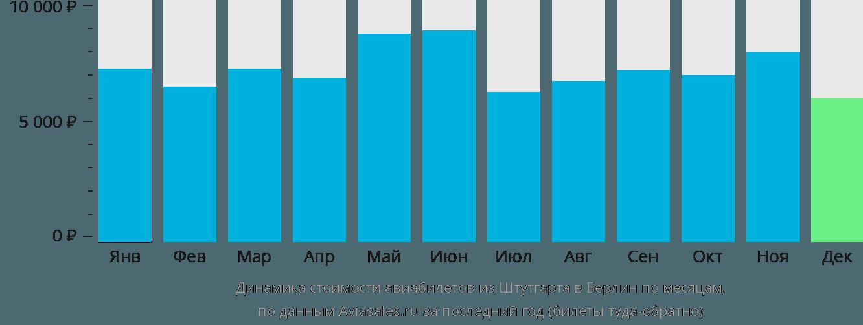 Динамика стоимости авиабилетов из Штутгарта в Берлин по месяцам
