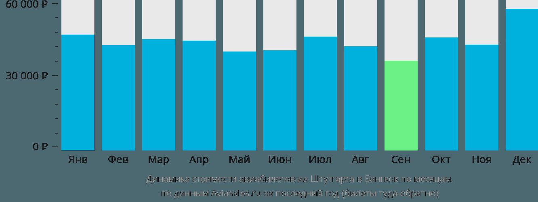 Динамика стоимости авиабилетов из Штутгарта в Бангкок по месяцам
