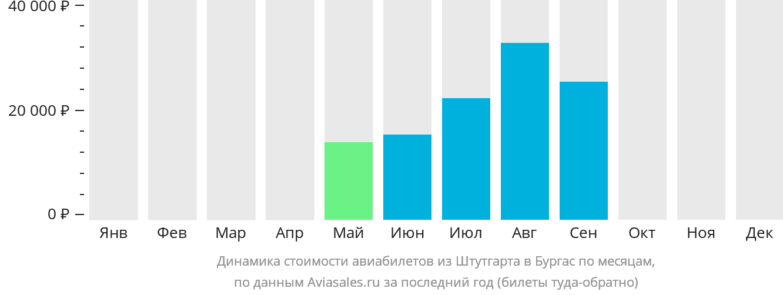 Динамика стоимости авиабилетов из Штутгарта в Бургас по месяцам