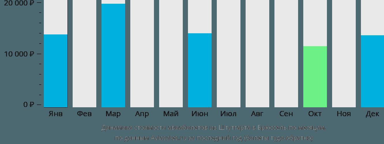 Динамика стоимости авиабилетов из Штутгарта в Брюссель по месяцам