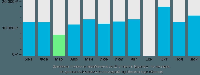 Динамика стоимости авиабилетов из Штутгарта в Будапешт по месяцам
