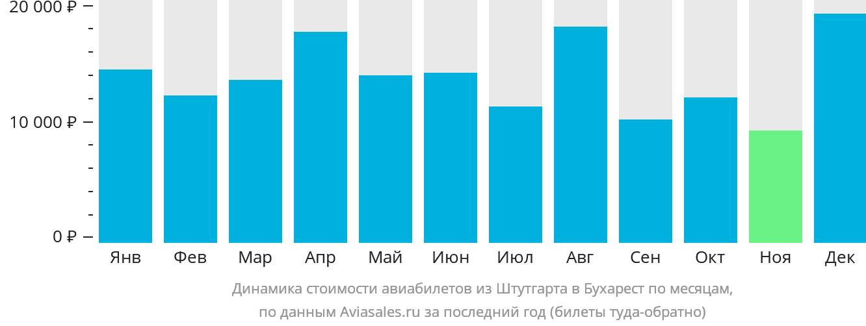 Динамика стоимости авиабилетов из Штутгарта в Бухарест по месяцам