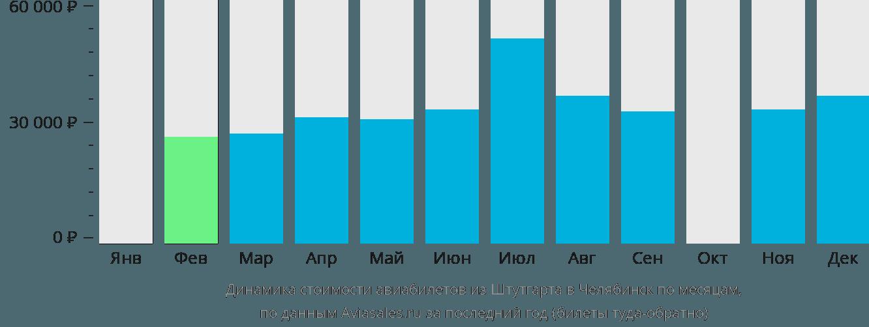 Динамика стоимости авиабилетов из Штутгарта в Челябинск по месяцам
