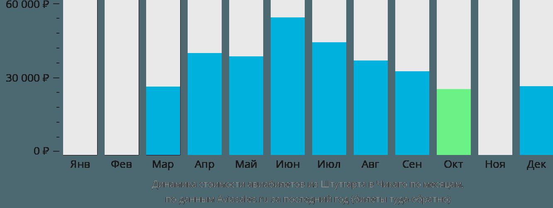 Динамика стоимости авиабилетов из Штутгарта в Чикаго по месяцам