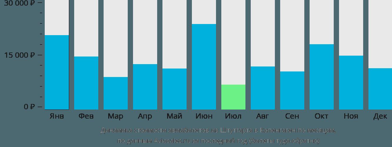 Динамика стоимости авиабилетов из Штутгарта в Копенгаген по месяцам