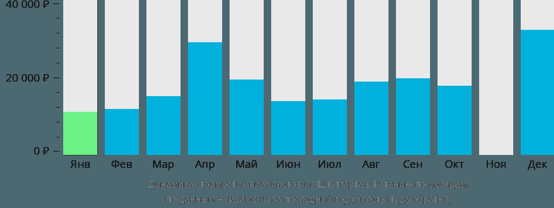 Динамика стоимости авиабилетов из Штутгарта в Катанию по месяцам